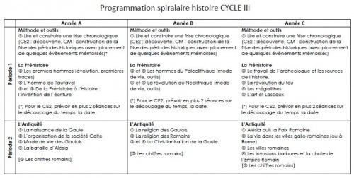 Progression spiralaire histoire ce2 histoire et for Caracteristique anglais