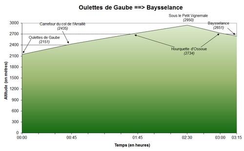 27/06/2011 : Oulettes de Gaubes - Baysselance
