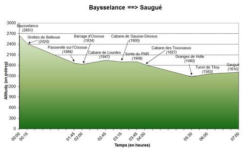 28/06/2011 : Baysselance - Saugué (première partie)