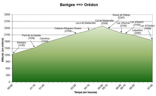 01/07/2011 : Barèges - Orédon (première partie)