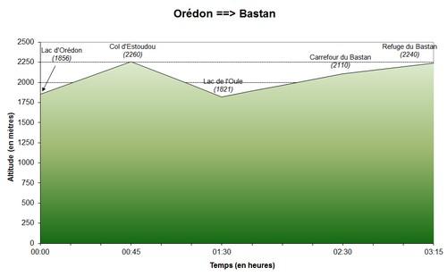 02/07/2011 : Orédon - Bastan