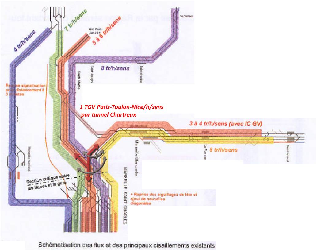 Schématisation de la complexité du noeud ferroviaire marseillais