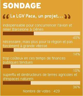 LGV PACA : sondage, le projet approuvé par une majorité de la population